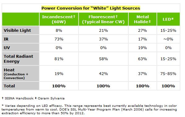 Power Conversion for White Light Sources Chart