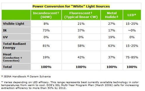Thermal properties of white light sources